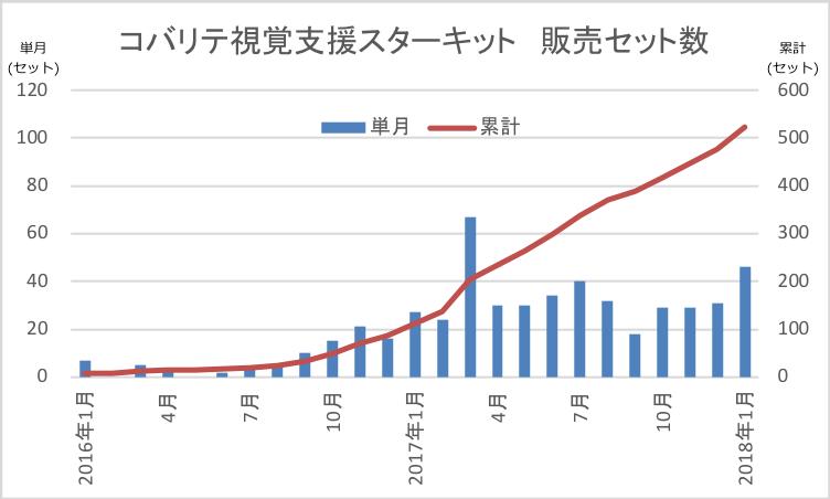 コバリテ視覚支援スタートキット 販売セット数 2018年1月末現在